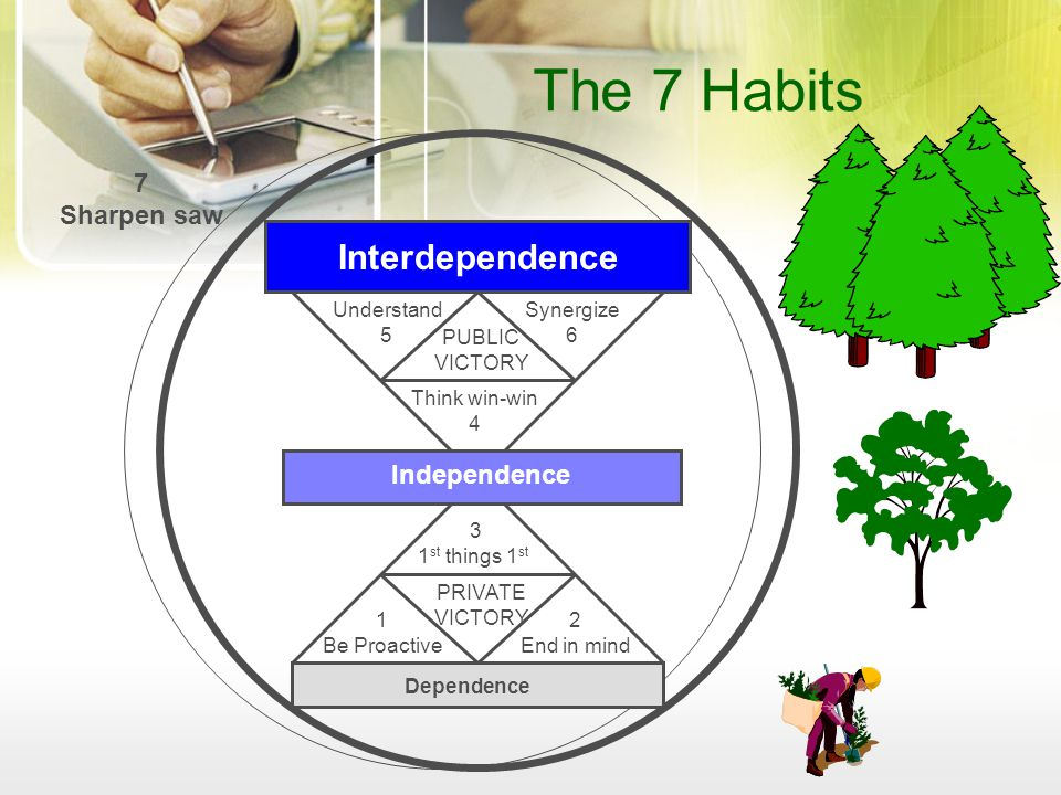 The 7 Habits Interdependence 7 Sharpen saw Independence PUBLIC VICTORY