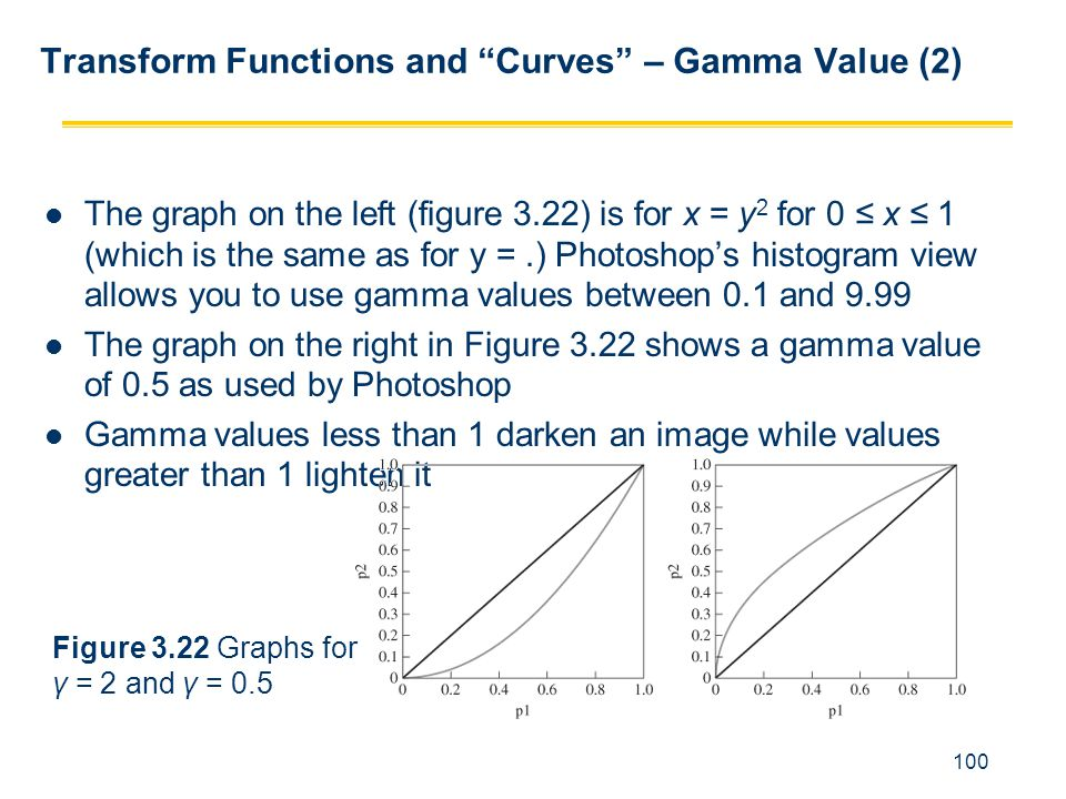 Transform Functions and Curves – Gamma Value (2)