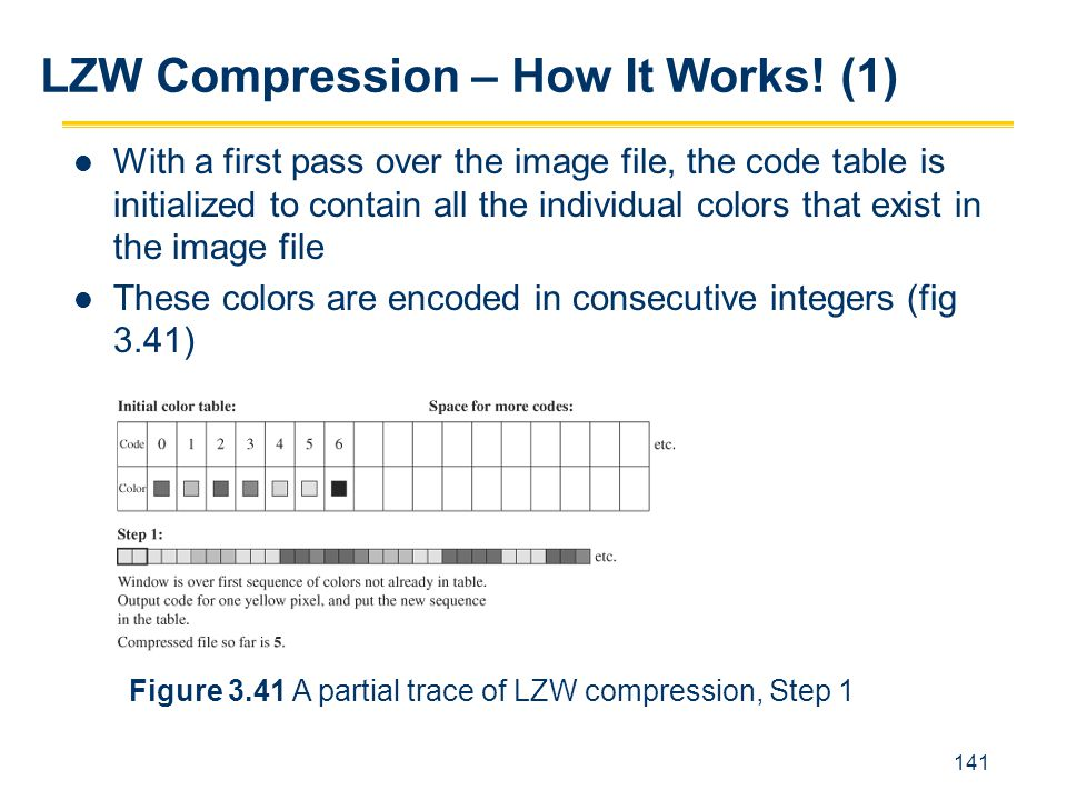 LZW Compression – How It Works! (1)