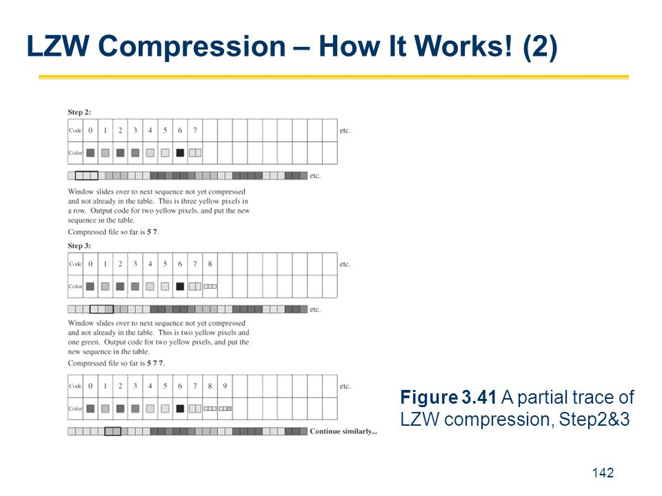 LZW Compression – How It Works! (2)