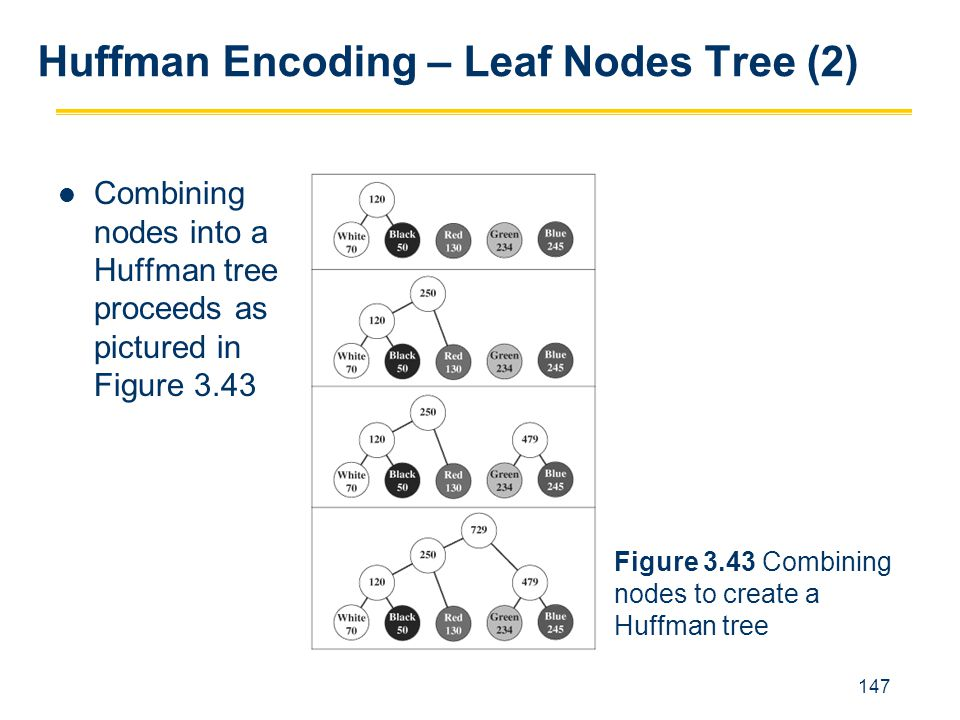 Huffman Encoding – Leaf Nodes Tree (2)