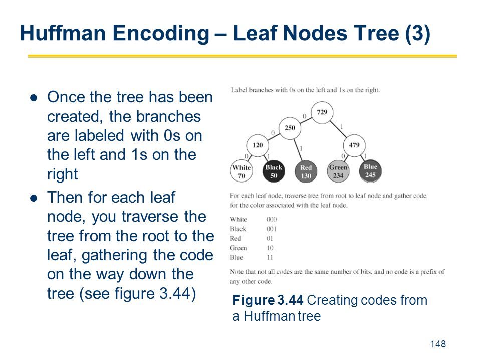 Huffman Encoding – Leaf Nodes Tree (3)
