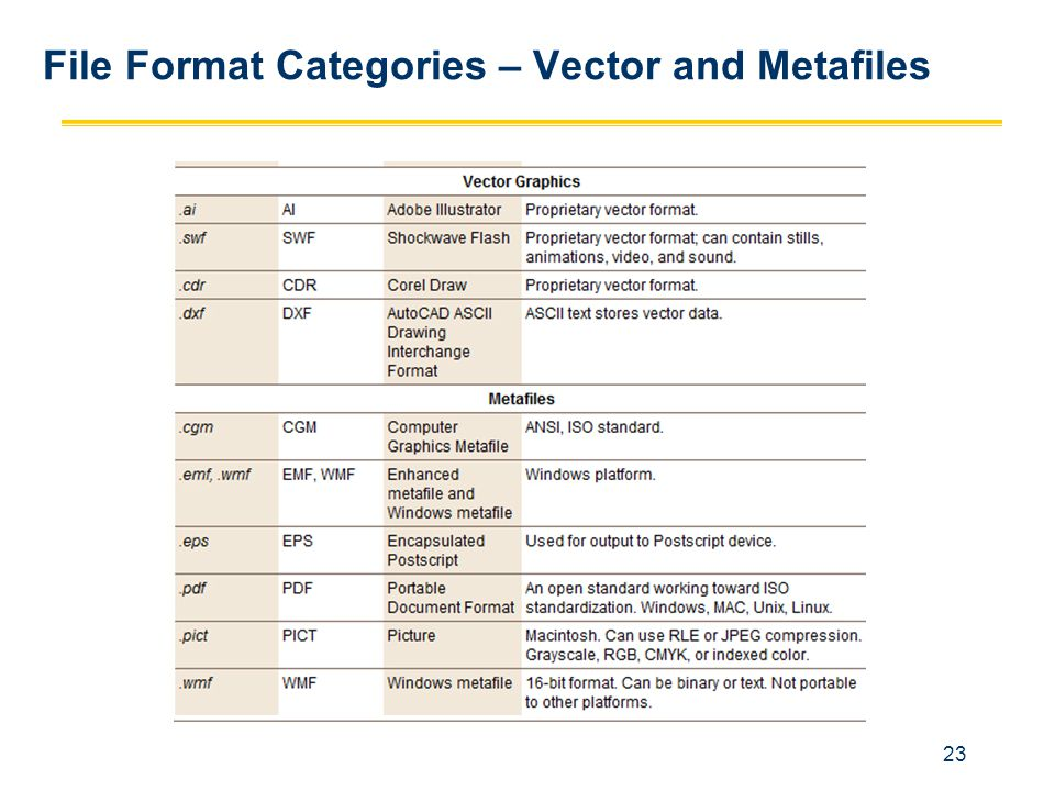File Format Categories – Vector and Metafiles