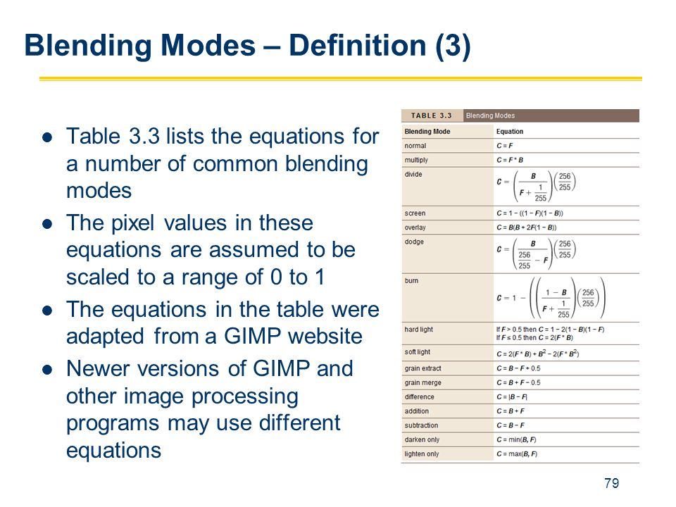 Blending Modes – Definition (3)