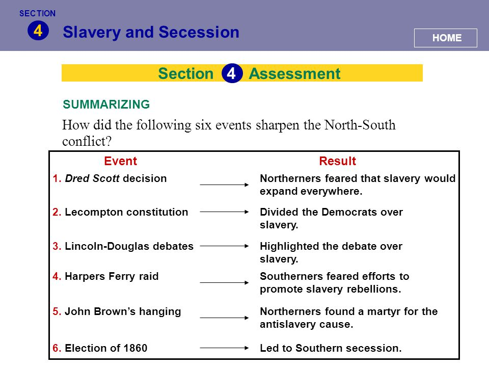 4 Slavery and Secession 4 Section Assessment