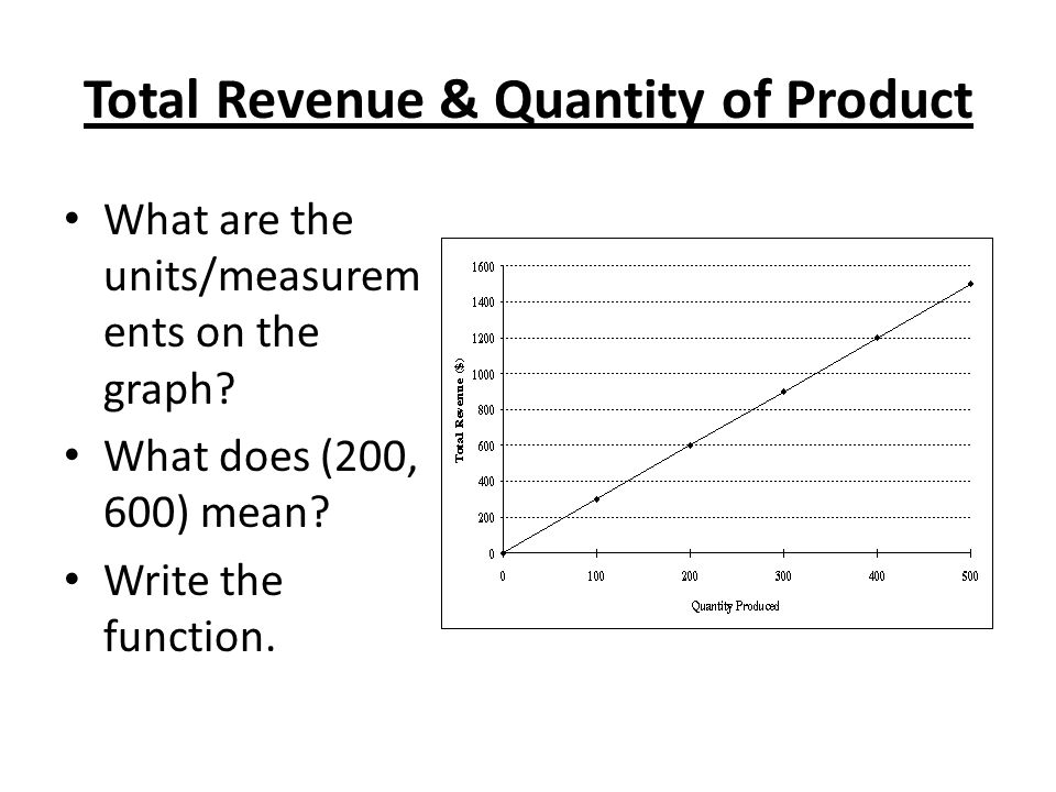 Total Revenue & Quantity of Product