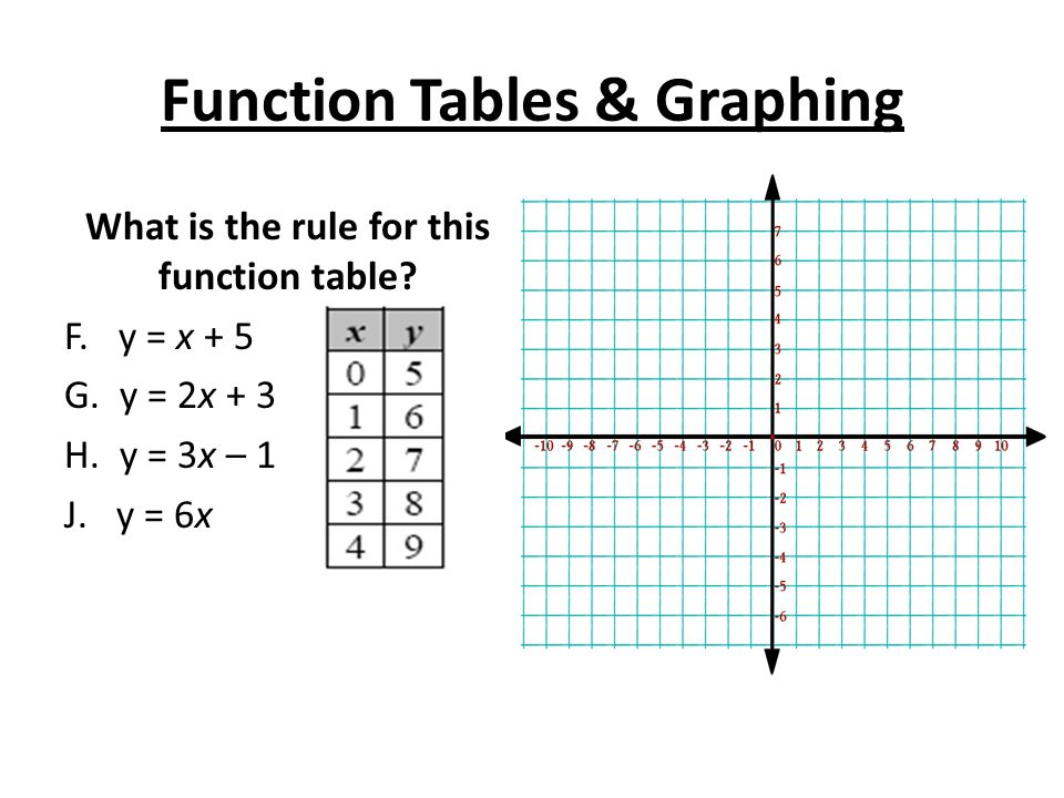 Function Tables & Graphing