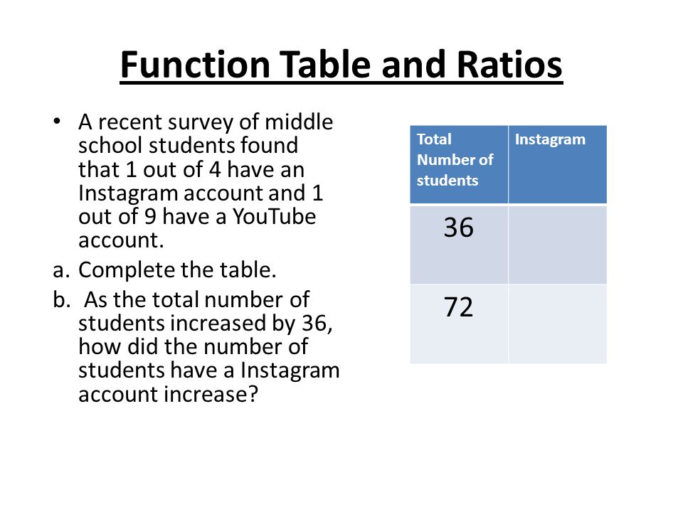 Function Table and Ratios
