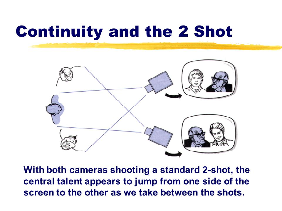 Continuity and the 2 Shot