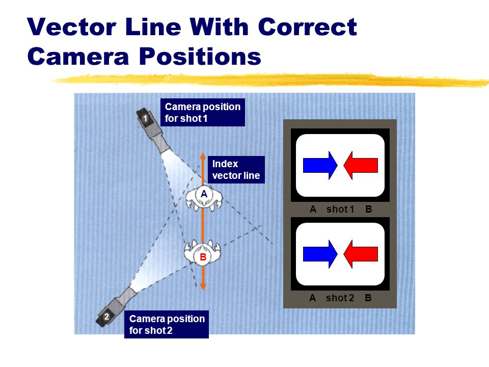 Vector Line With Correct Camera Positions