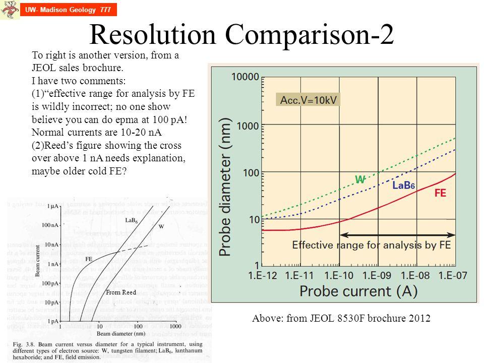 Resolution Comparison-2