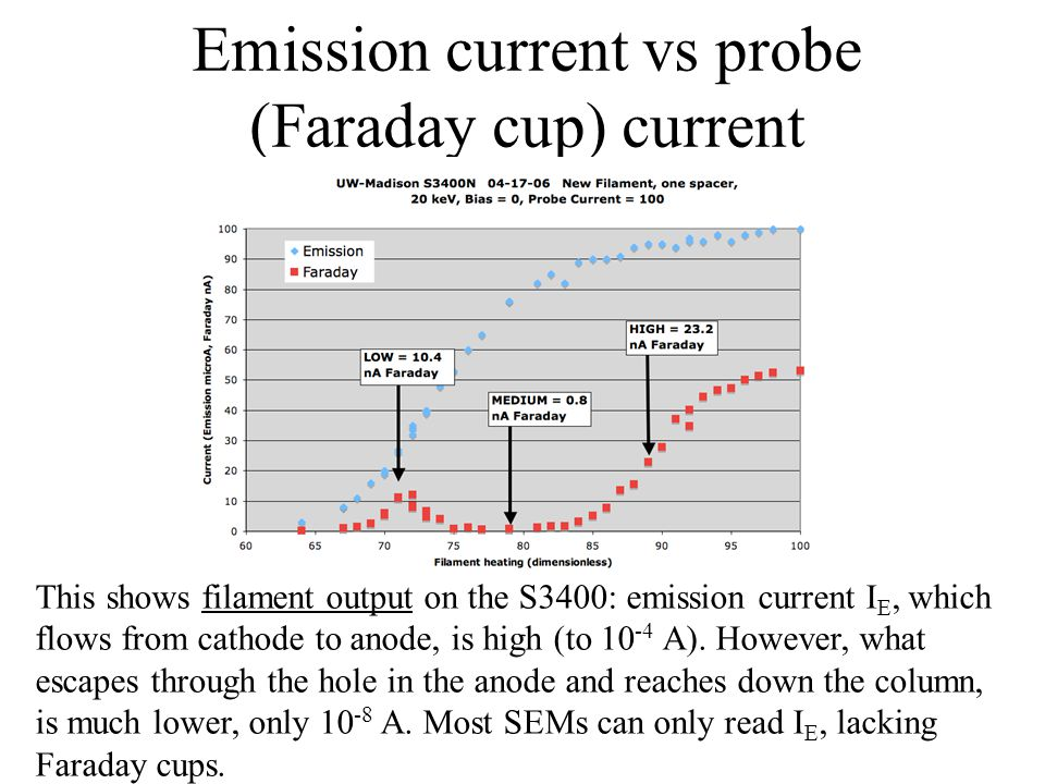 Emission current vs probe (Faraday cup) current