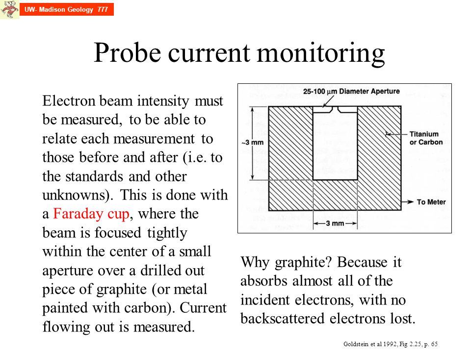 Probe current monitoring