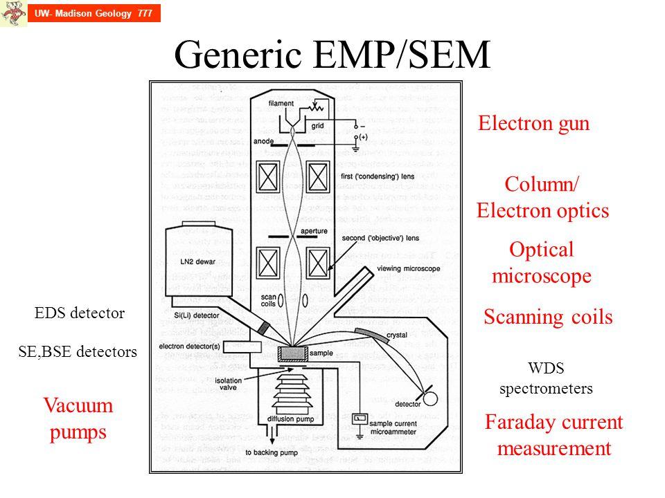 Generic EMP/SEM Electron gun Column/ Electron optics