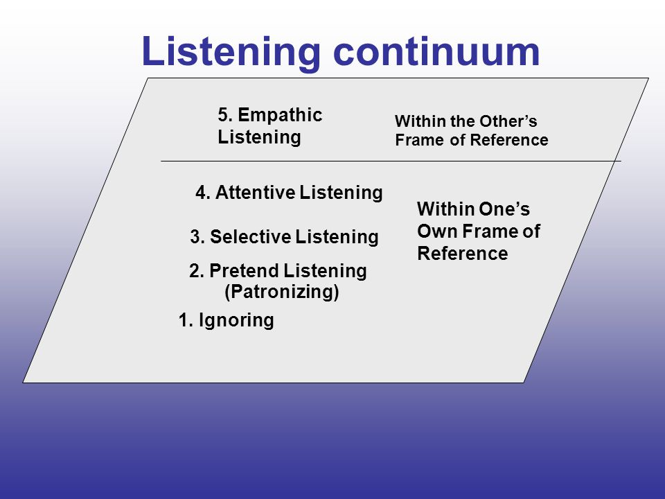 Listening continuum 5. Empathic Listening 4. Attentive Listening