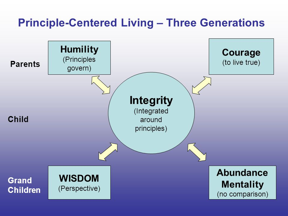 Principle-Centered Living – Three Generations