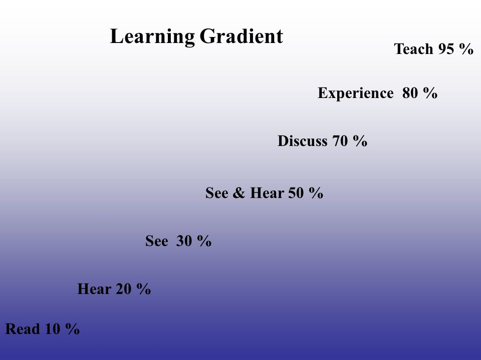 Learning Gradient Teach 95 % Experience 80 % Discuss 70 %