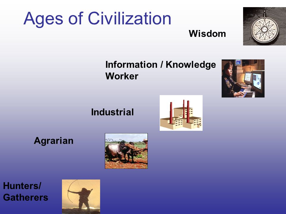 Ages of Civilization Wisdom Information / Knowledge Worker Industrial