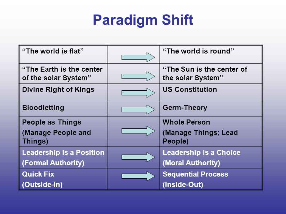 Paradigm Shift The world is flat The world is round