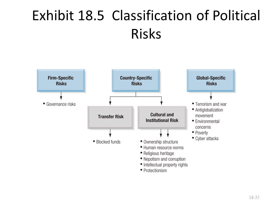Exhibit 18.5 Classification of Political Risks