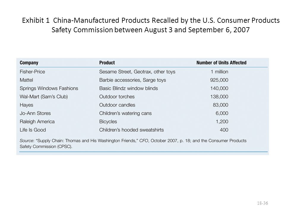Exhibit 1 China-Manufactured Products Recalled by the U. S