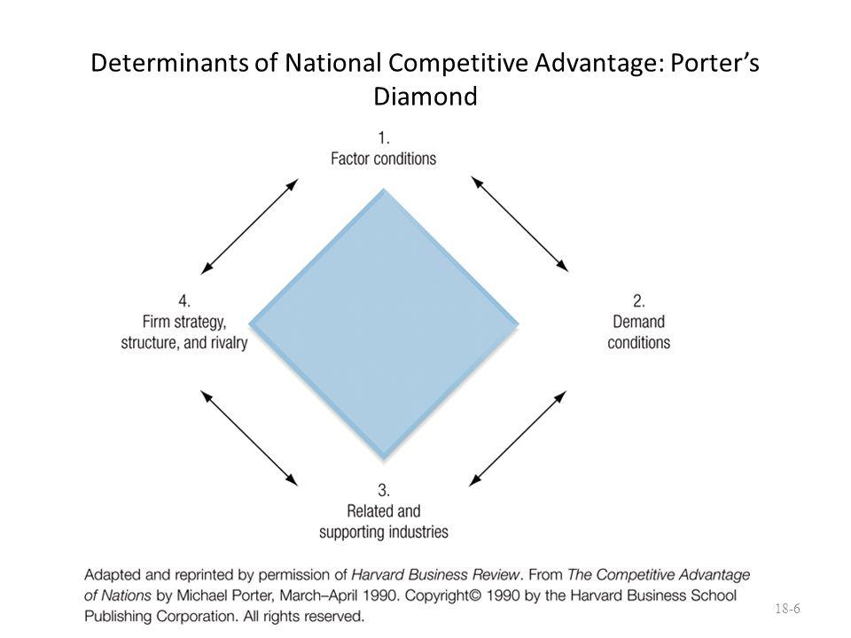 Determinants of National Competitive Advantage: Porter's Diamond