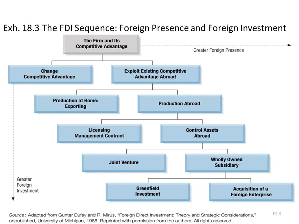 Exh. 18.3 The FDI Sequence: Foreign Presence and Foreign Investment