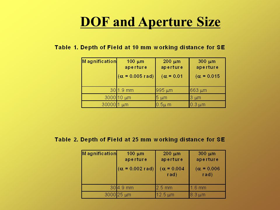 DOF and Aperture Size