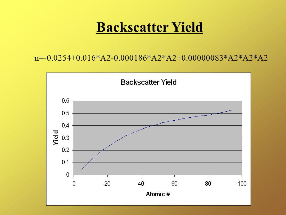 Backscatter Yield n=-0.0254+0.016*A2-0.000186*A2*A2+0.00000083*A2*A2*A2