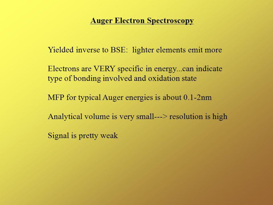 Auger Electron Spectroscopy
