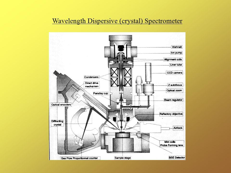 Wavelength Dispersive (crystal) Spectrometer