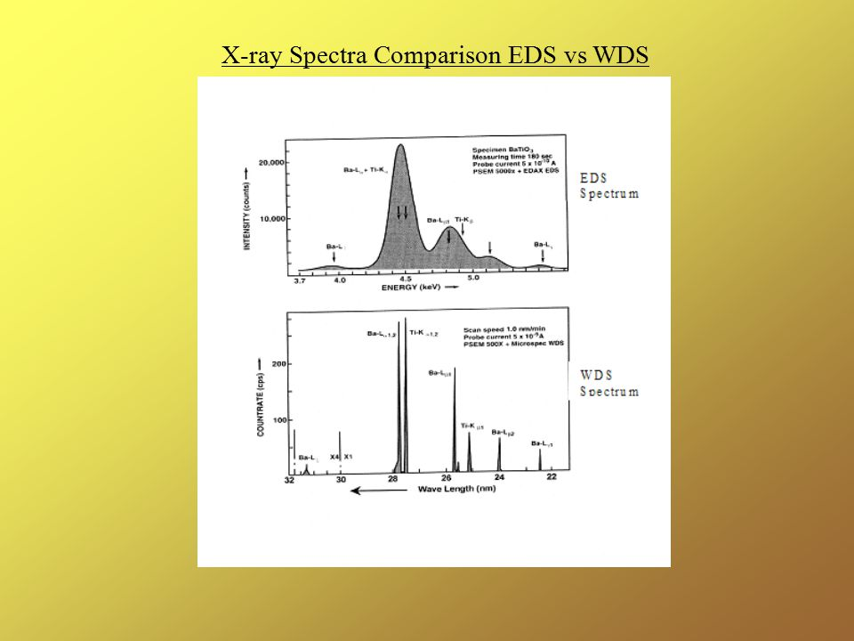 X-ray Spectra Comparison EDS vs WDS