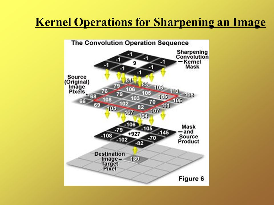 Kernel Operations for Sharpening an Image