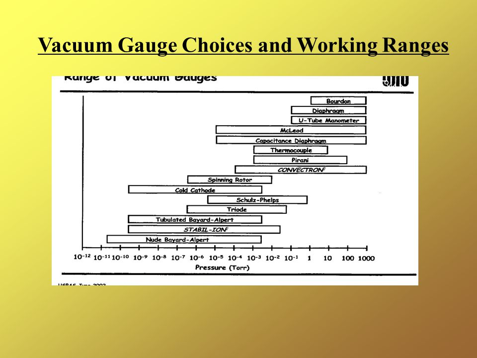 Vacuum Gauge Choices and Working Ranges
