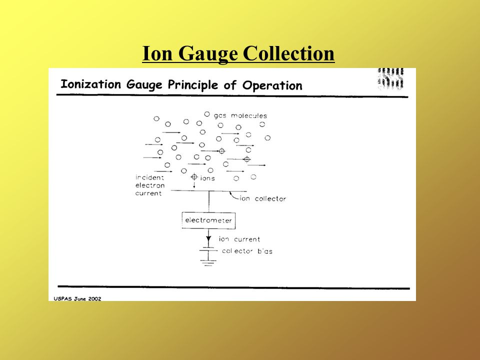 Ion Gauge Collection