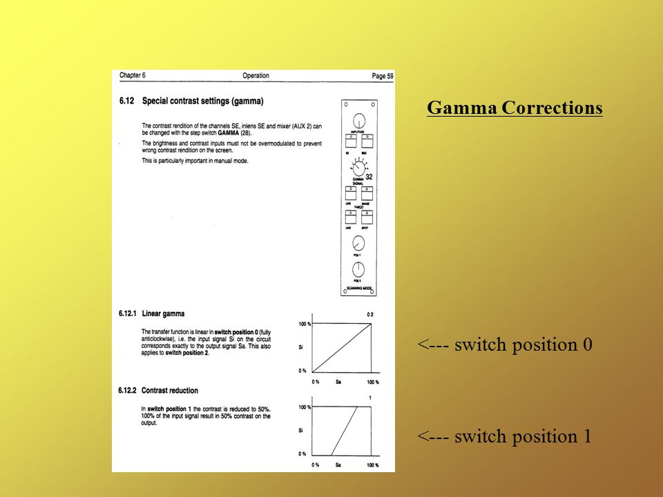 Gamma Corrections <--- switch position 0 <--- switch position 1