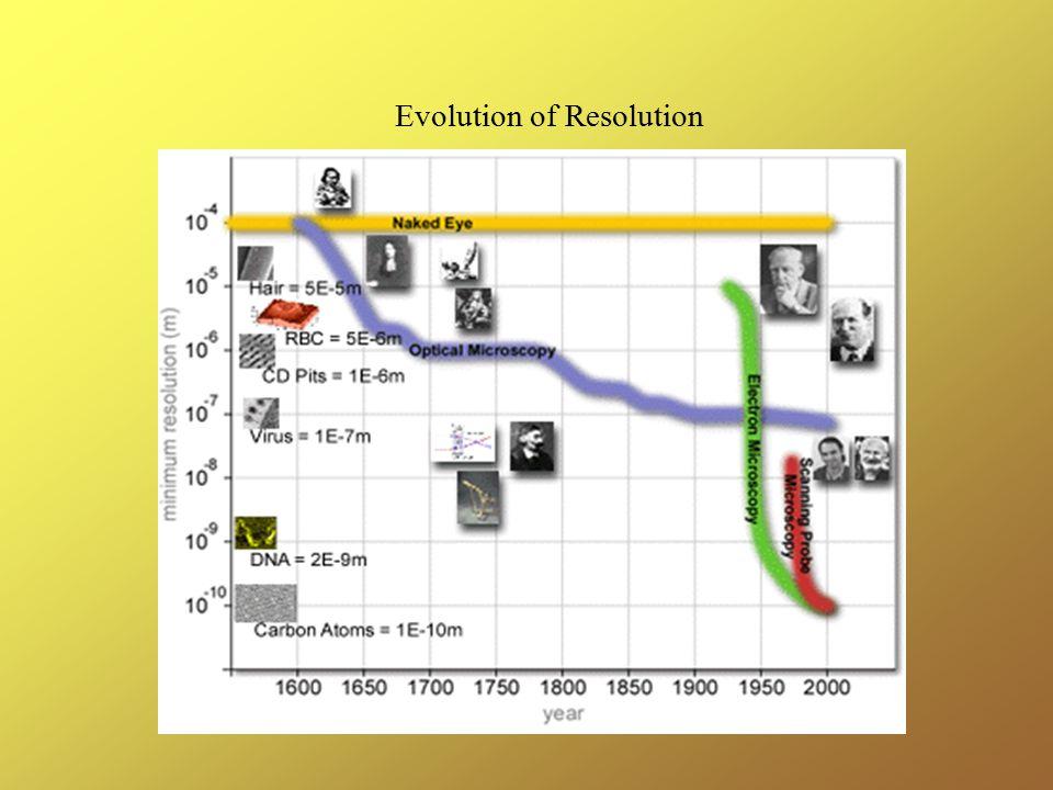 Evolution of Resolution