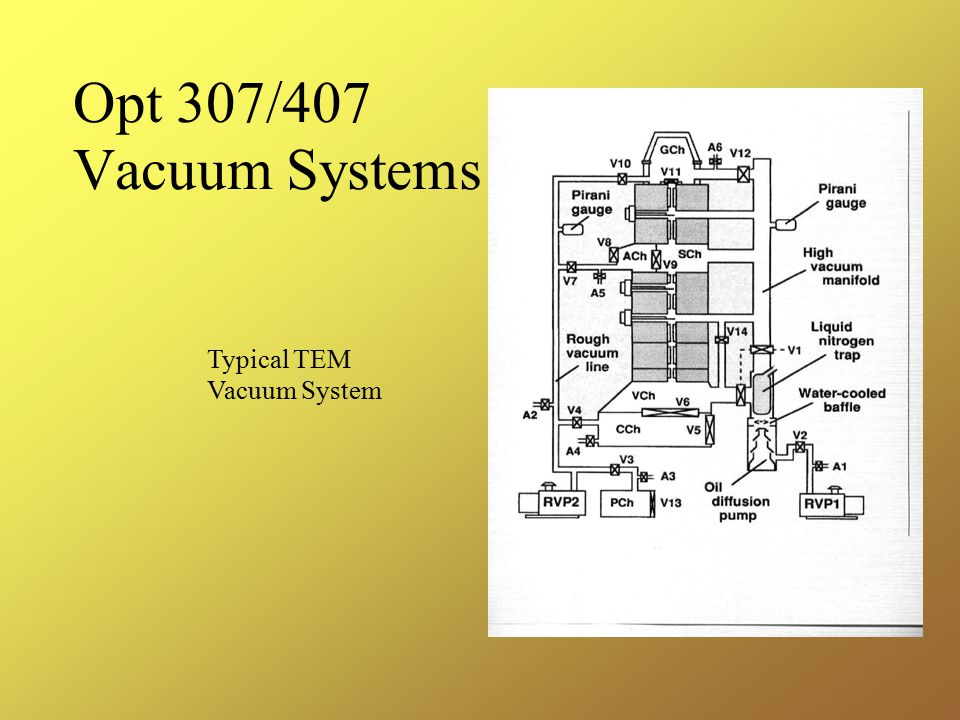 Opt 307/407 Vacuum Systems Typical TEM Vacuum System
