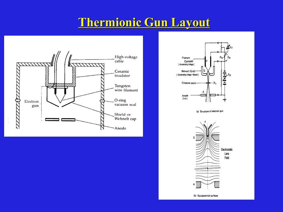 Thermionic Gun Layout