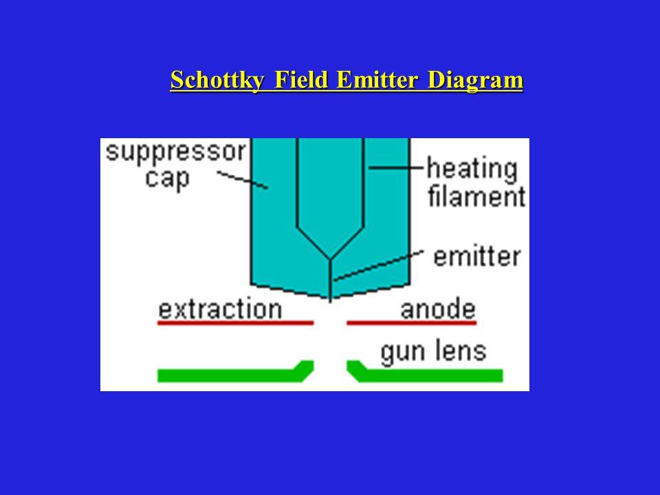 Schottky Field Emitter Diagram