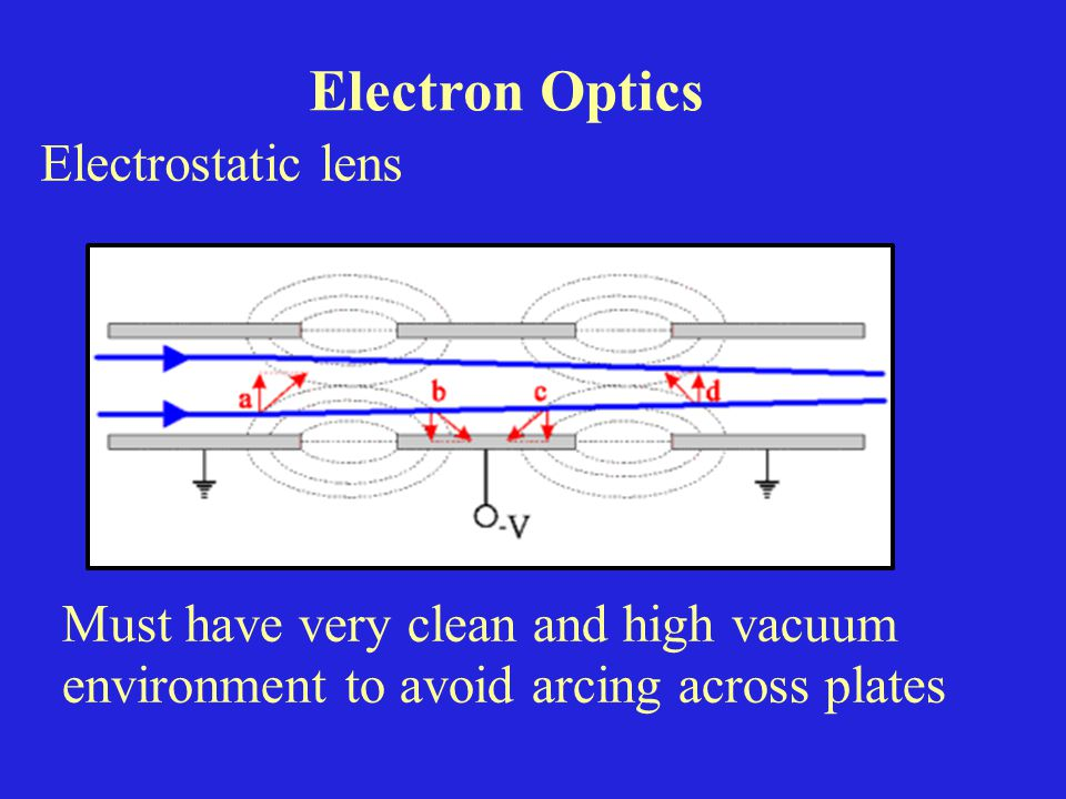 Electron Optics Electrostatic lens