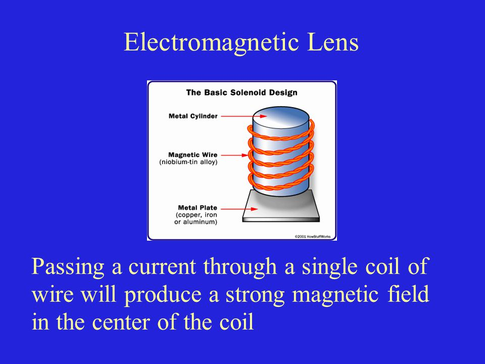 Electromagnetic Lens Passing a current through a single coil of
