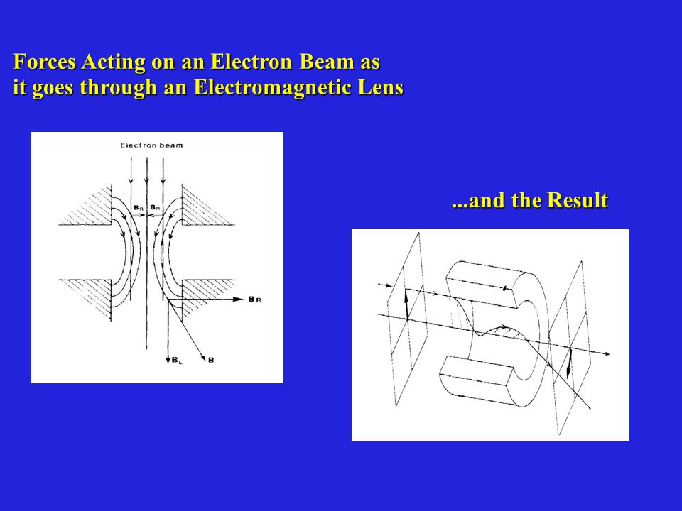 Forces Acting on an Electron Beam as