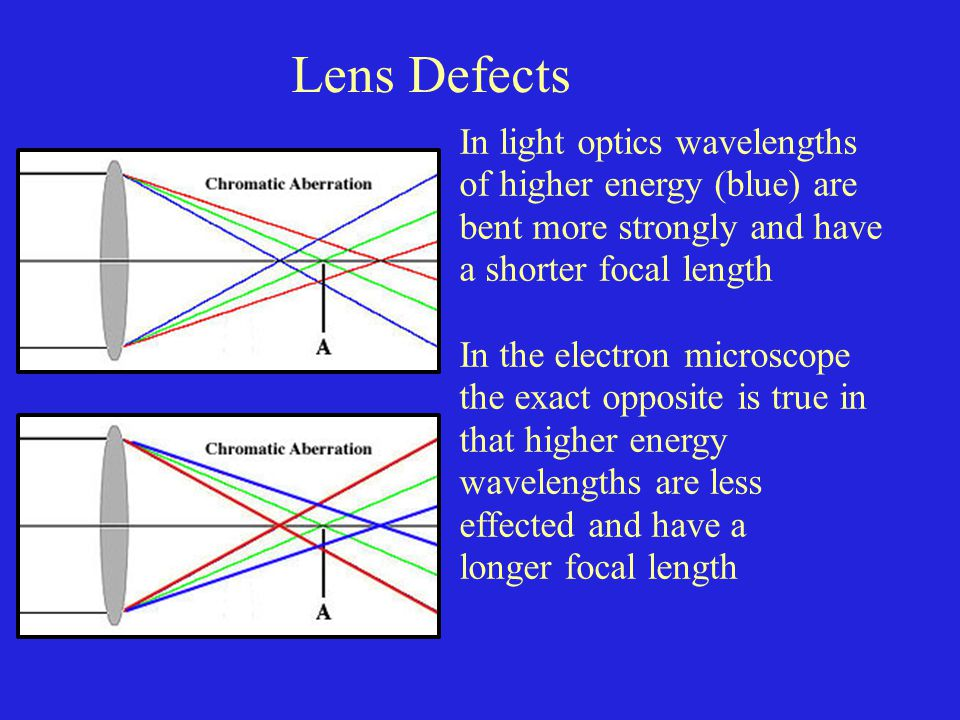 Lens Defects In light optics wavelengths of higher energy (blue) are bent more strongly and have a shorter focal length.