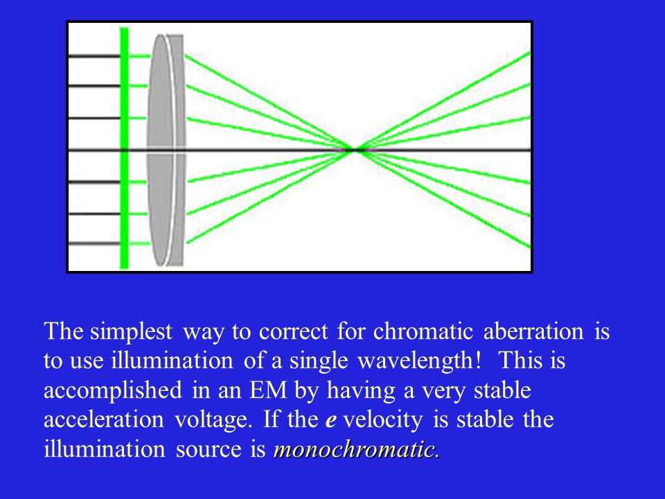 The simplest way to correct for chromatic aberration is
