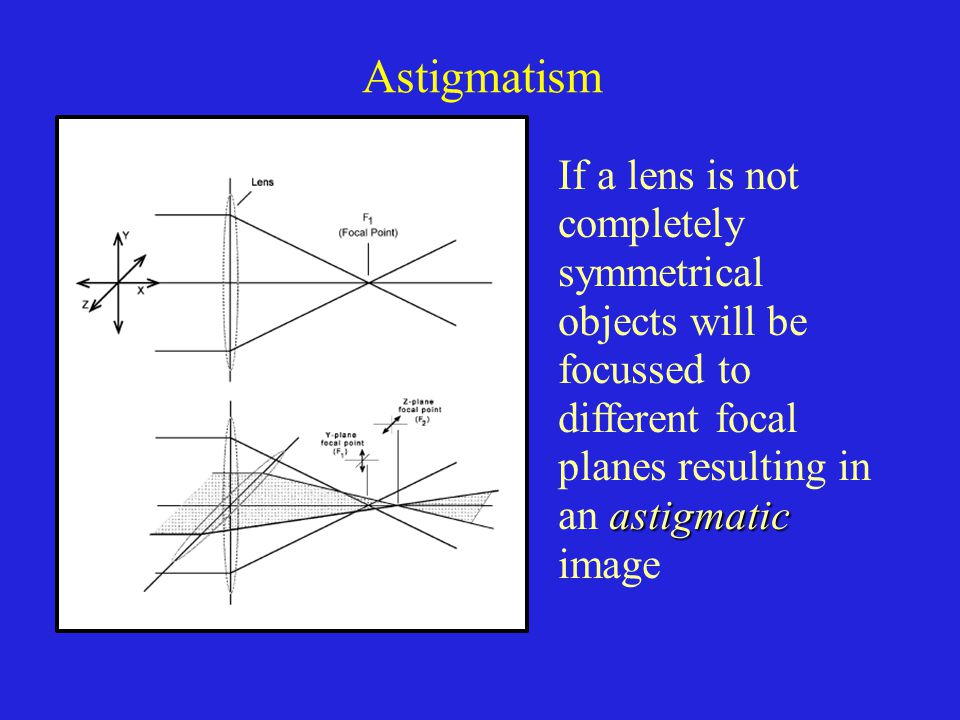 Astigmatism If a lens is not completely symmetrical objects will be focussed to different focal planes resulting in an astigmatic image.