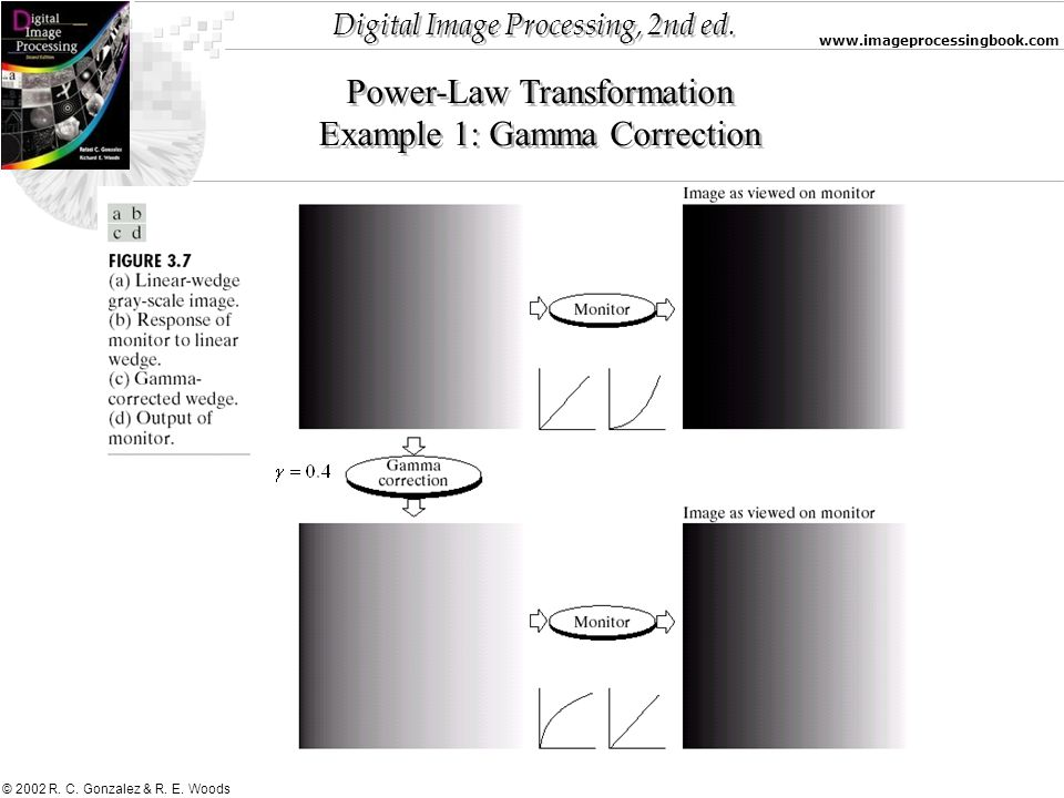Power-Law Transformation Example 1: Gamma Correction