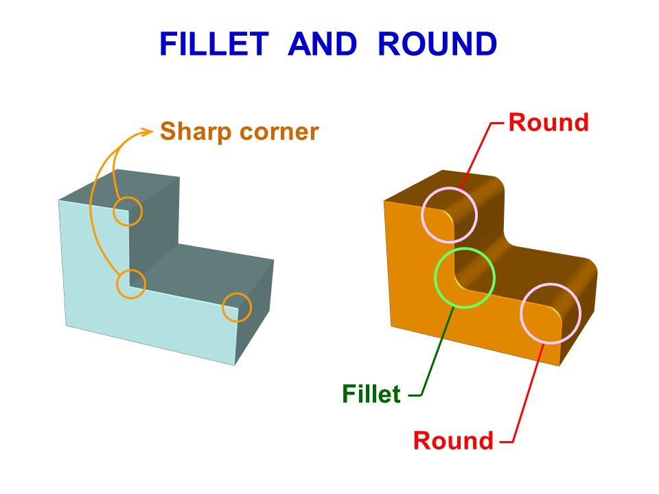 FILLET AND ROUND Round Sharp corner Fillet Round