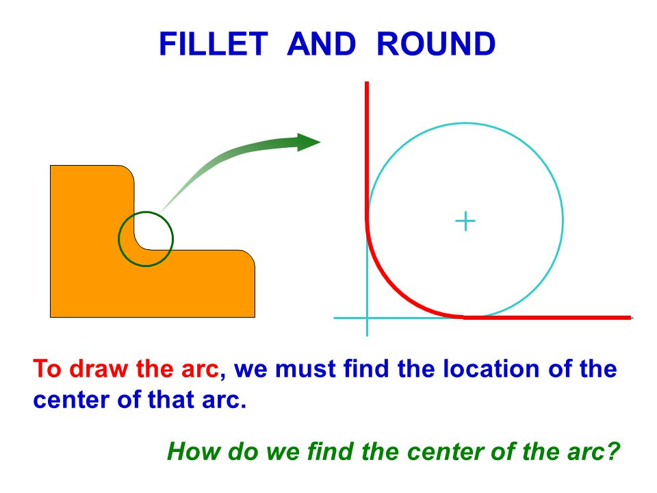 FILLET AND ROUND To draw the arc, we must find the location of the center of that arc.