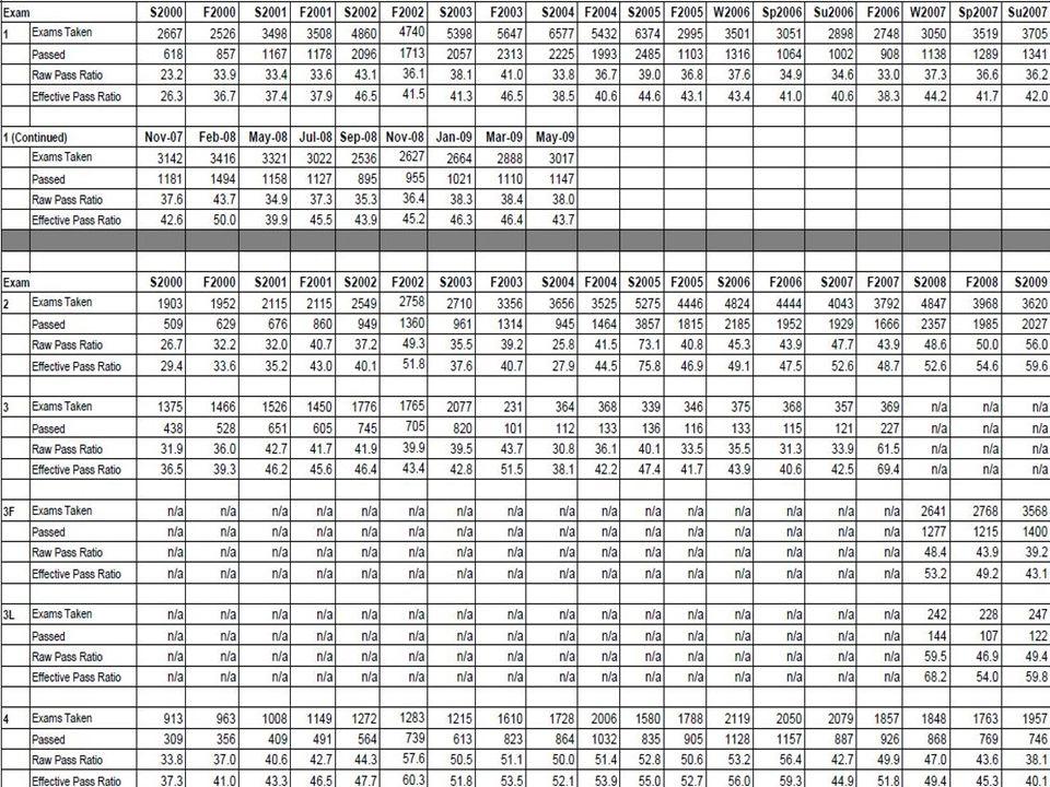 Exam Statistics